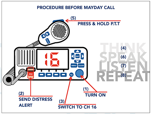 MAYDAY VHF procedures